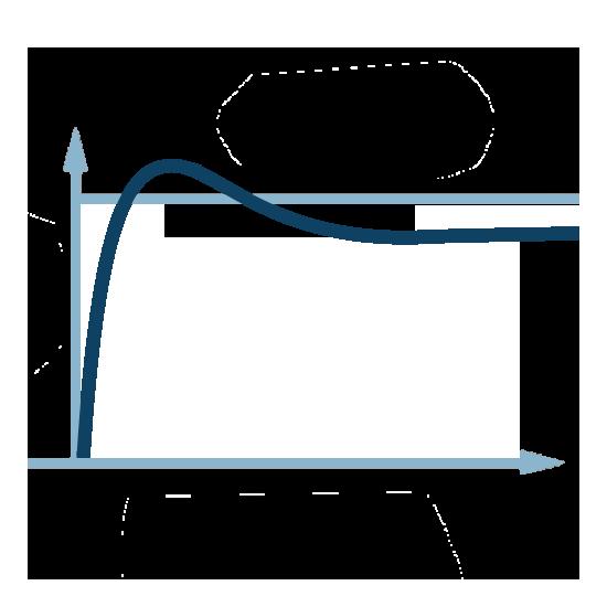 Impact régulation P (uniquement proportionnelle)