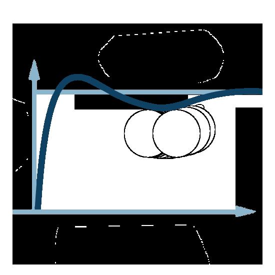 Impact régulation PI ( Proportionnelle + Intégrale )