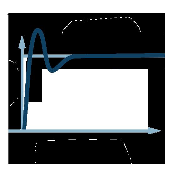 Impact régulation PID ( Proportionnelle + Intégrale + Dérivée )