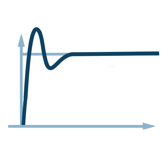 PID regulation impact (proportional + integral + derivative)
