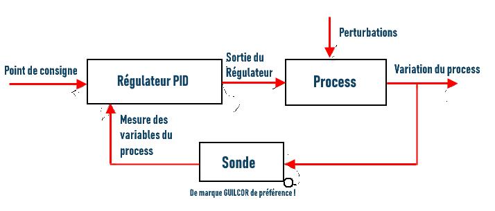 Schéma régulation PID