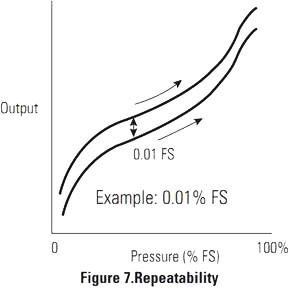 Schéma de répétabilité des sondes de pression