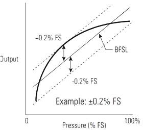 Schéma linéarité sonde pression