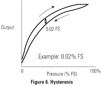 Schéma de l'Hystérésis des sondes de pression