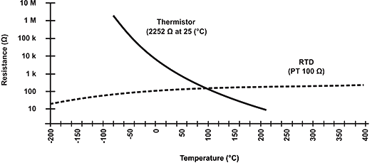 NTC-resistance-temperature.png