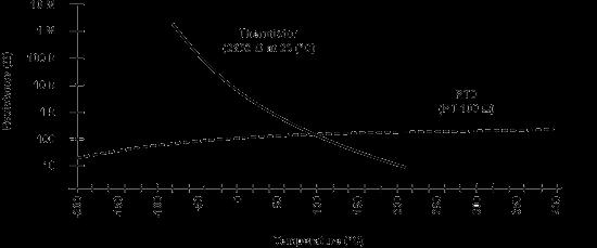 NTC probe curve