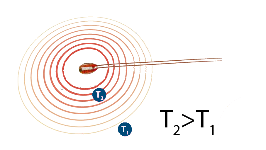 NTC thermistor self-heating illustration
