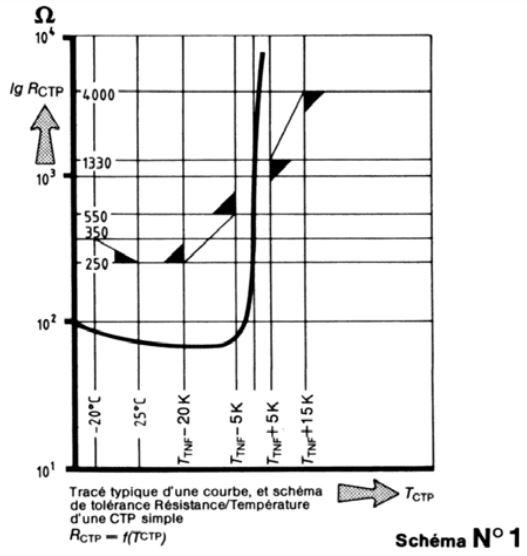 Evolution résistance sonde CTP / PTC