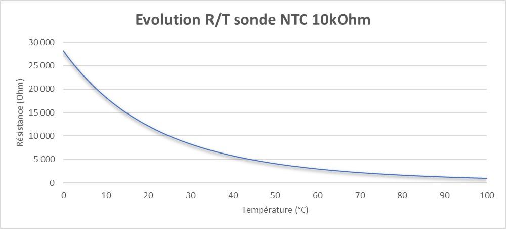Evolution résistance température thermistance NTC