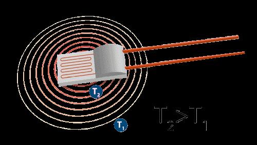 Illustration auto-échauffement sonde pt100