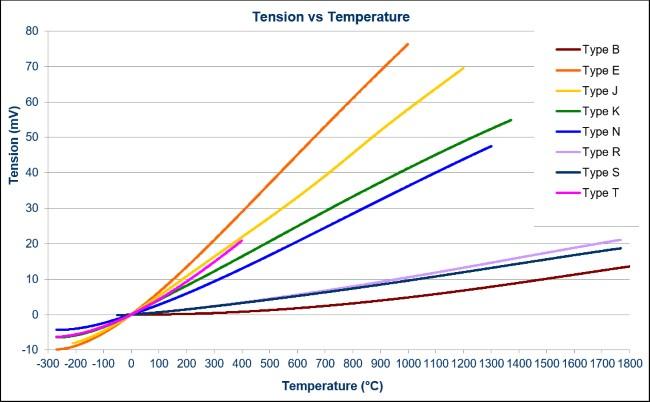 Graphique thermocouples Température / Tension