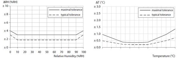 Affichage valeur température humidité Monnit